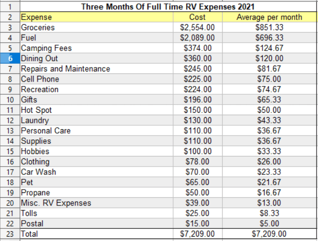 Three months of expenses